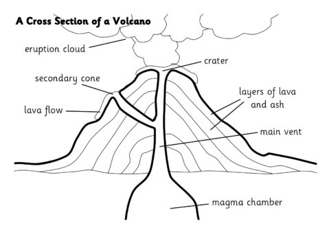 3rd, I2, 3, Cross Section of a Volcano